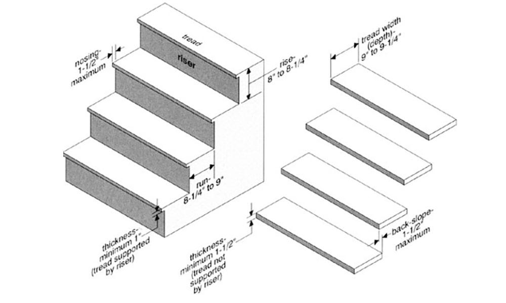 Chiều rộng của bậc thang